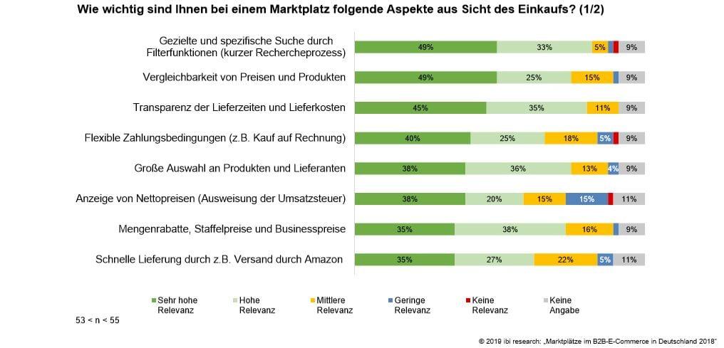 ibi B2b Marktplätze Relevanz Einkauf