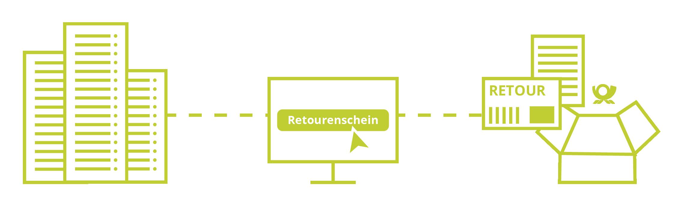 Blogbeiträge-Grafiken-Retourenmanagement_faveo-1