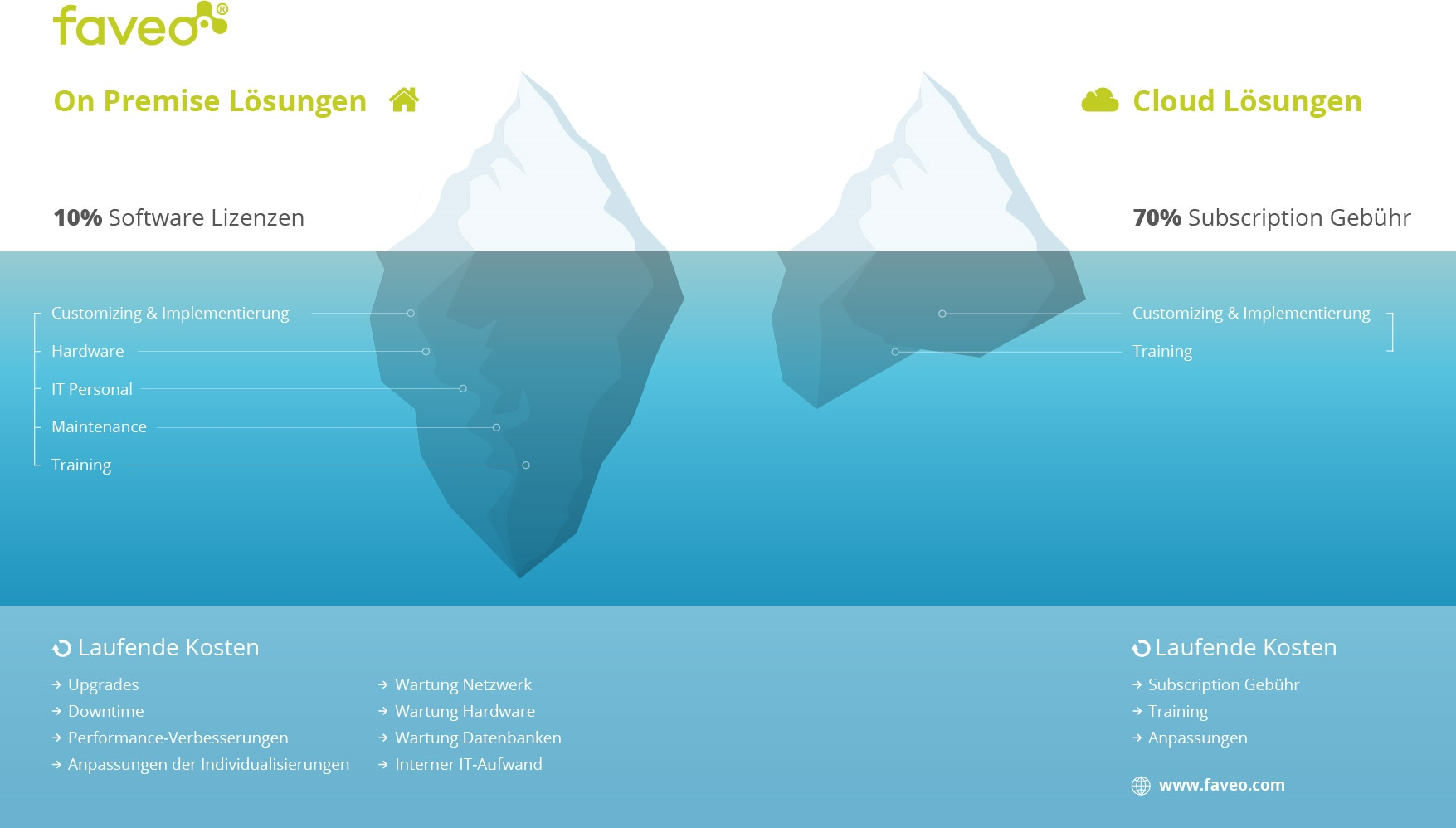Kostenvergleich-ERP-On-Premise-vs.-Cloud_faveo-365